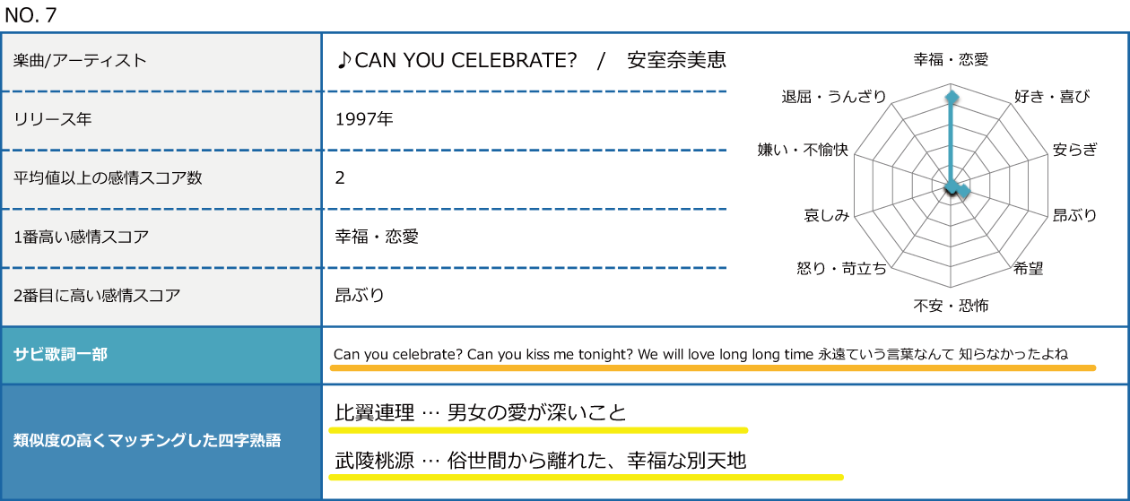 CAN YOU CELEBRATE?|感情分析結果
